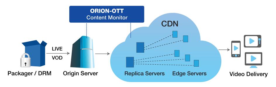 ORION-OTT - ABR Monitor | ABR content for multiscreen