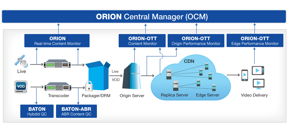 Orion Central Manager